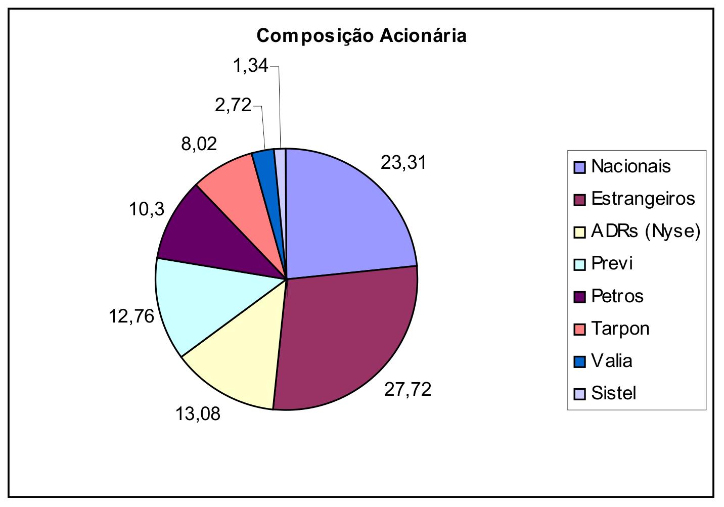 Fonte: Brasil Foods 2011. Relatório Anual 2011apud Melchionna, 2012.